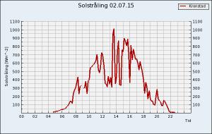 sol_graph