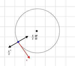 Figur 1: Skisse av strøm i syklostrofisk balanse