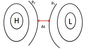 Figur 2: Illustrasjon av høytrykk (H) og lavtrykk (L).
