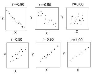 Illustrasjon av korrelasjonskoeffisienter. Figur: Morven Muilwijk.