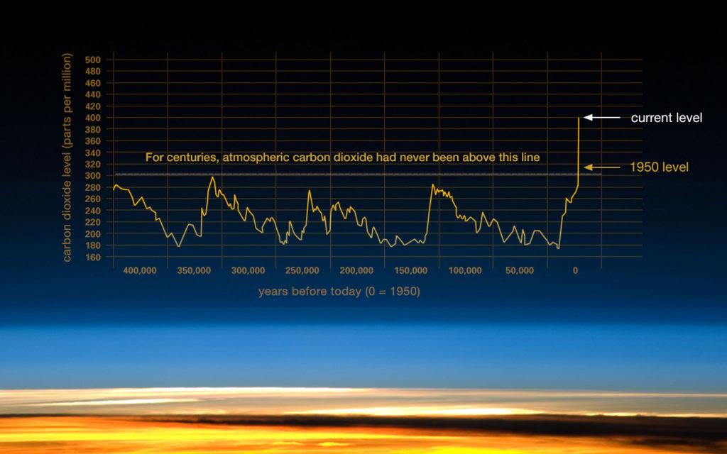 Nivået av klimagasser som karbondioksid (CO2) i atmosfæren har økt kraftig de siste par tiår på grunn av forbrenning av fossile brennstoffer. Nivået har aldri økt så raskt før og dette fører blant annet til globale klimaendringer. Figur: NASA