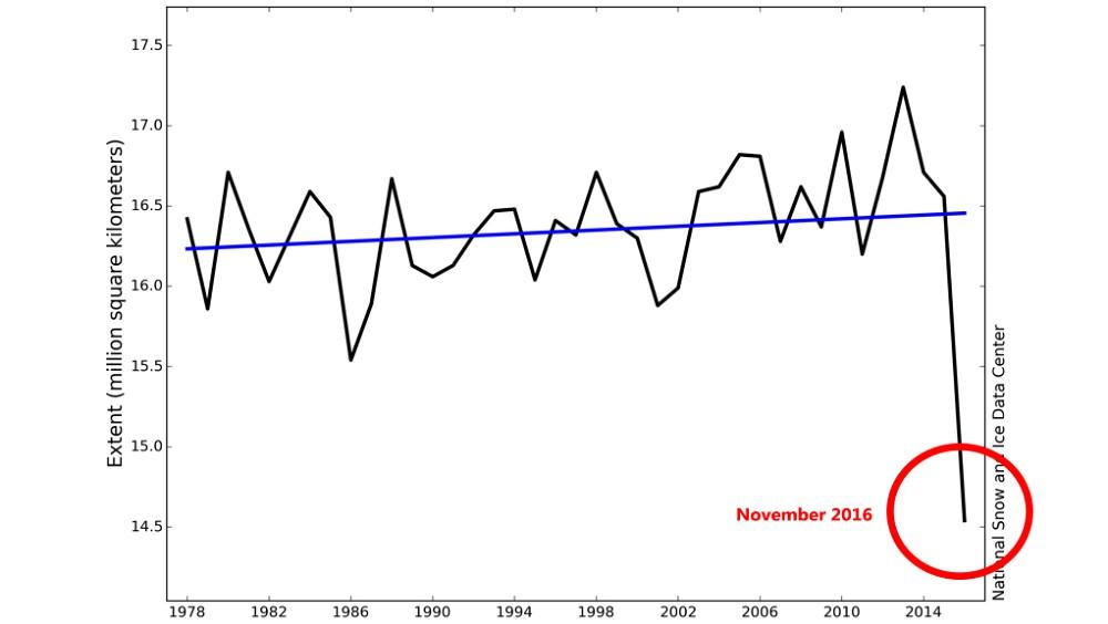 Grafen viser hvordan isutbredelsen i Antarktis har vært hver november måned siden ismålingene gjort via satellitt startet i 1978. Foto: NSIDC