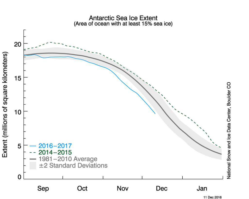 Døgnverdier av isutbredelse i Antarktis september til november 2016. Figur: NSIDC.