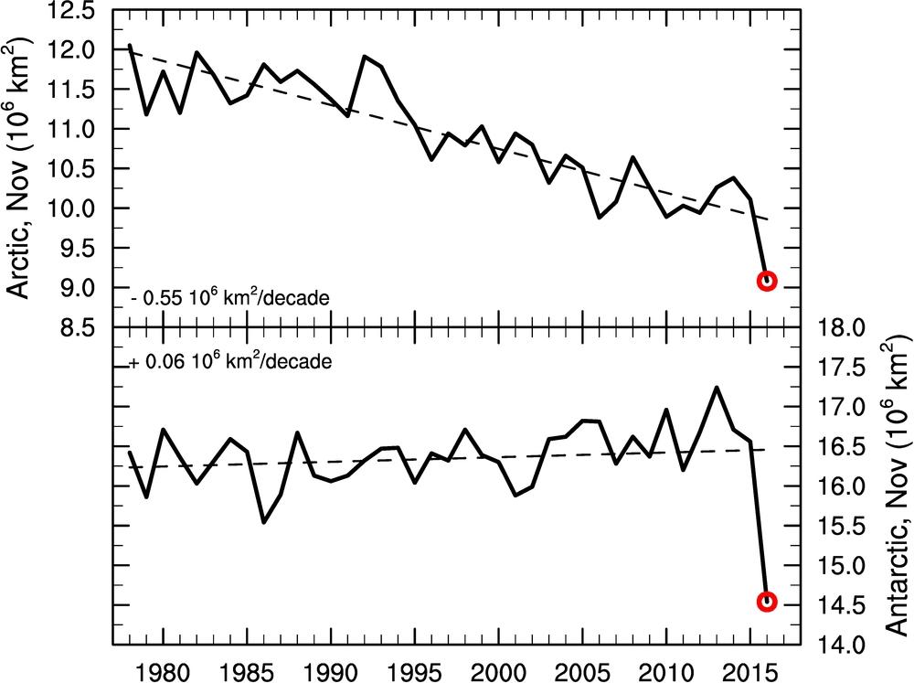 Areal dekket av sjøis i Arktis (topp) og Antarktis (bunn). Data fra NSIDC. Figur: Helge Drange.